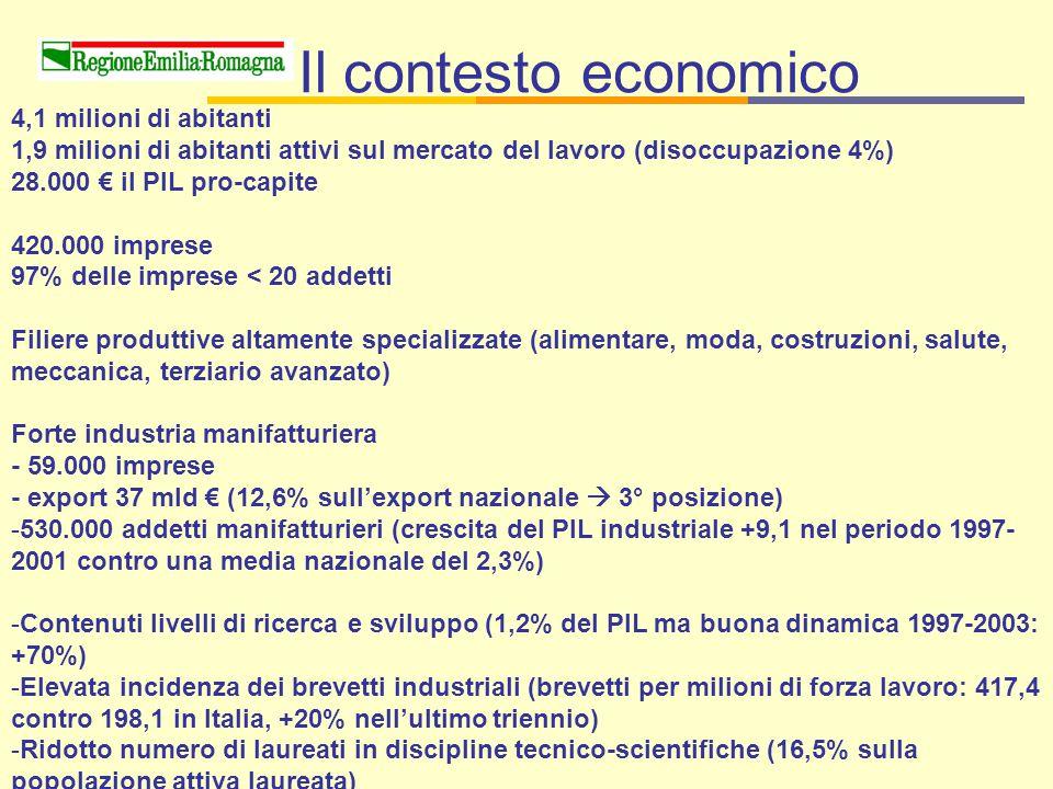 Il contesto economico 4,1 milioni di abitanti 1,9 milioni di abitanti attivi sul mercato del lavoro (disoccupazione 4%) 28.000 € il PIL pro-capite 420.000 imprese 97% delle imprese < 20 addetti Filiere produttive altamente specializzate (alimentare, moda, costruzioni, salute, meccanica, terziario avanzato) Forte industria manifatturiera - 59.000 imprese - export 37 mld € (12,6% sull'export nazionale  3° posizione) -530.000 addetti manifatturieri (crescita del PIL industriale +9,1 nel periodo 1997- 2001 contro una media nazionale del 2,3%) -Contenuti livelli di ricerca e sviluppo (1,2% del PIL ma buona dinamica 1997-2003: +70%) -Elevata incidenza dei brevetti industriali (brevetti per milioni di forza lavoro: 417,4 contro 198,1 in Italia, +20% nell'ultimo triennio) -Ridotto numero di laureati in discipline tecnico-scientifiche (16,5% sulla popolazione attiva laureata)