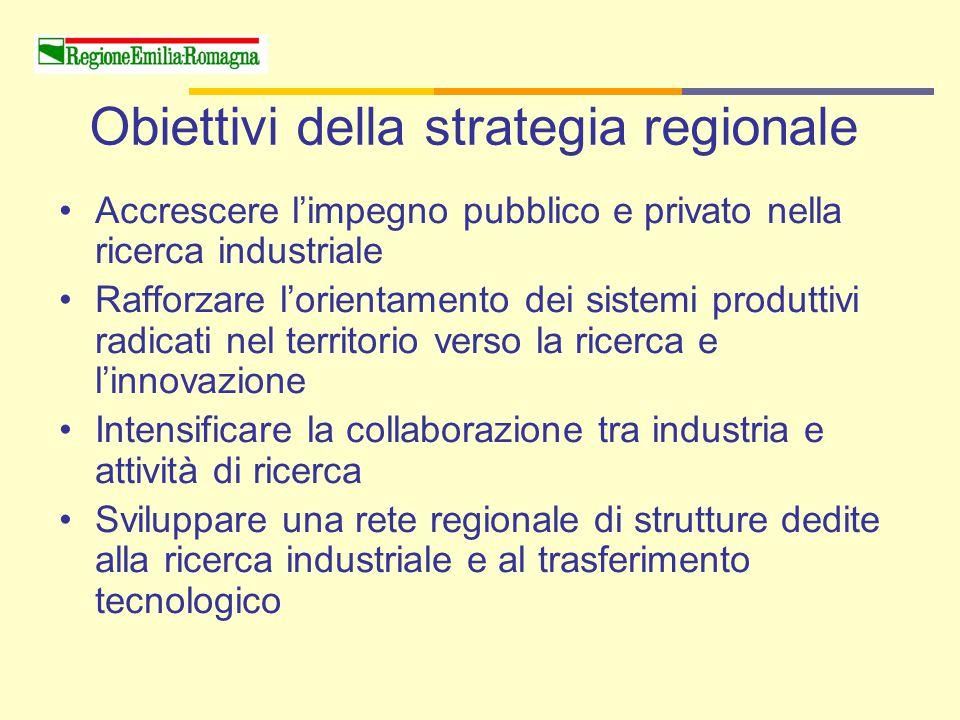 Obiettivi della strategia regionale Accrescere l'impegno pubblico e privato nella ricerca industriale Rafforzare l'orientamento dei sistemi produttivi radicati nel territorio verso la ricerca e l'innovazione Intensificare la collaborazione tra industria e attività di ricerca Sviluppare una rete regionale di strutture dedite alla ricerca industriale e al trasferimento tecnologico