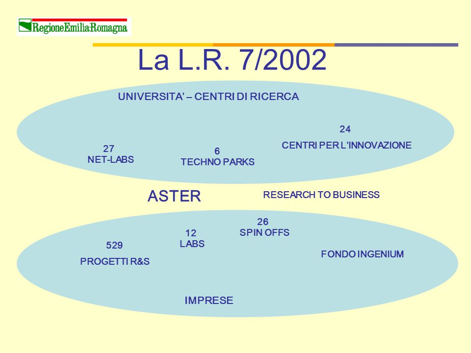 24 CENTRI PER L'INNOVAZIONE 27 NET-LABS ASTER UNIVERSITA' – CENTRI DI RICERCA IMPRESE 529 PROGETTI R&S 12 LABS 26 SPIN OFFS FONDO INGENIUM RESEARCH TO BUSINESS 6 TECHNO PARKS La L.R.