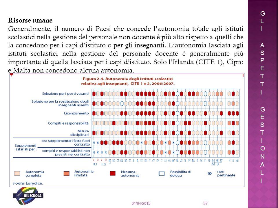 01/04/2015 37 Risorse umane Generalmente, il numero di Paesi che concede l'autonomia totale agli istituti scolastici nella gestione del personale non