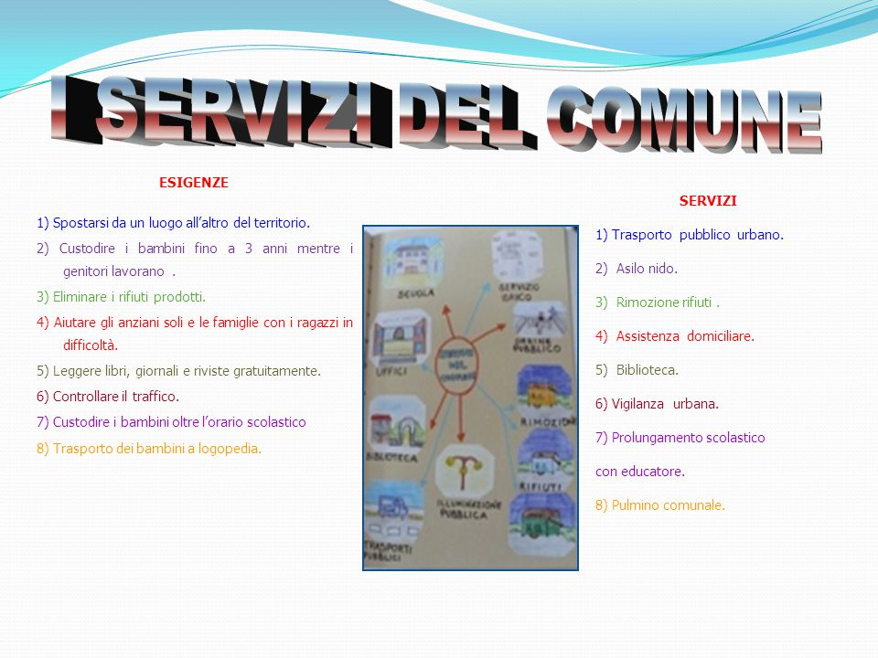 ESIGENZE 1) Spostarsi da un luogo all'altro del territorio. 2) Custodire i bambini fino a 3 anni mentre i genitori lavorano. 3) Eliminare i rifiuti pr
