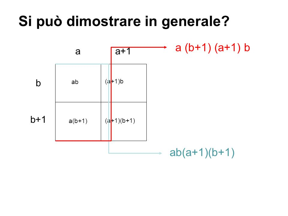 Si può dimostrare in generale? a b a+1 b+1 ab (a+1)b (a+1)(b+1) a(b+1) ab(a+1)(b+1) a (b+1) (a+1) b