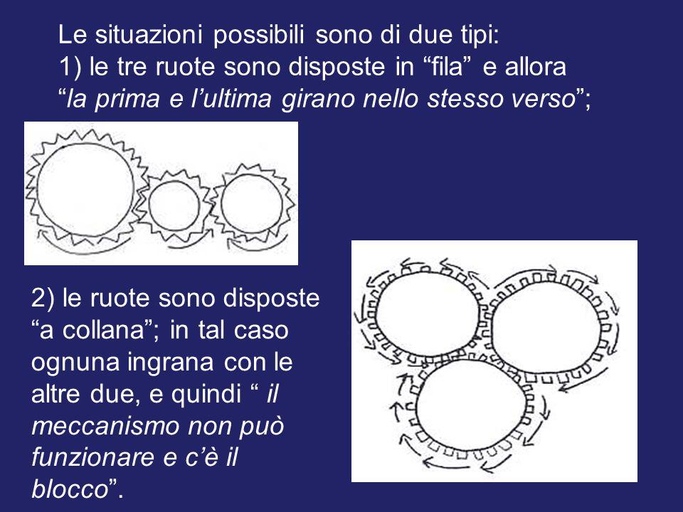 """Le situazioni possibili sono di due tipi: 1) le tre ruote sono disposte in """"fila"""" e allora """"la prima e l'ultima girano nello stesso verso""""; 2) le ruot"""
