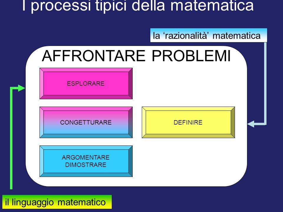 I processi tipici della matematica ESPLORARE ARGOMENTARE DIMOSTRARE CONGETTURAREDEFINIRE AFFRONTARE PROBLEMI il linguaggio matematico la 'razionalità'