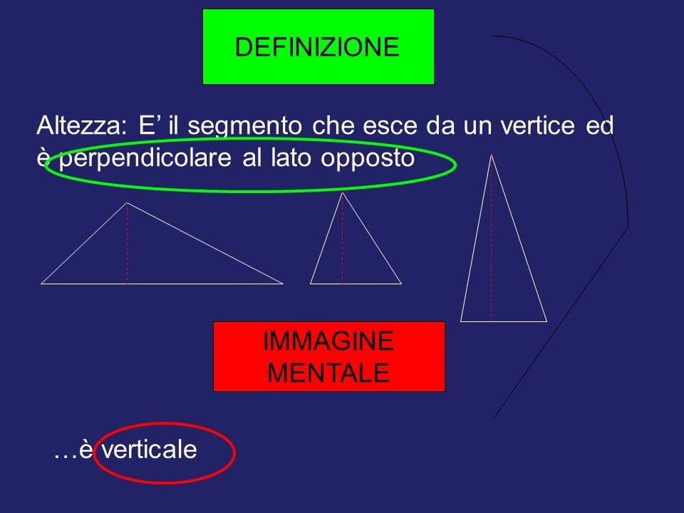 Altezza: E' il segmento che esce da un vertice ed è perpendicolare al lato opposto DEFINIZIONE IMMAGINE MENTALE …è verticale