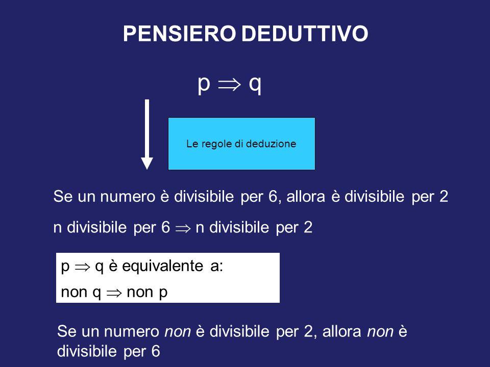 PENSIERO DEDUTTIVO p  q Se un numero è divisibile per 6, allora è divisibile per 2 n divisibile per 6  n divisibile per 2 p  q è equivalente a: non