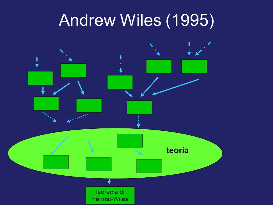 Andrew Wiles (1995) Teorema di Fermat Teorema di Fermat-Wiles teoria