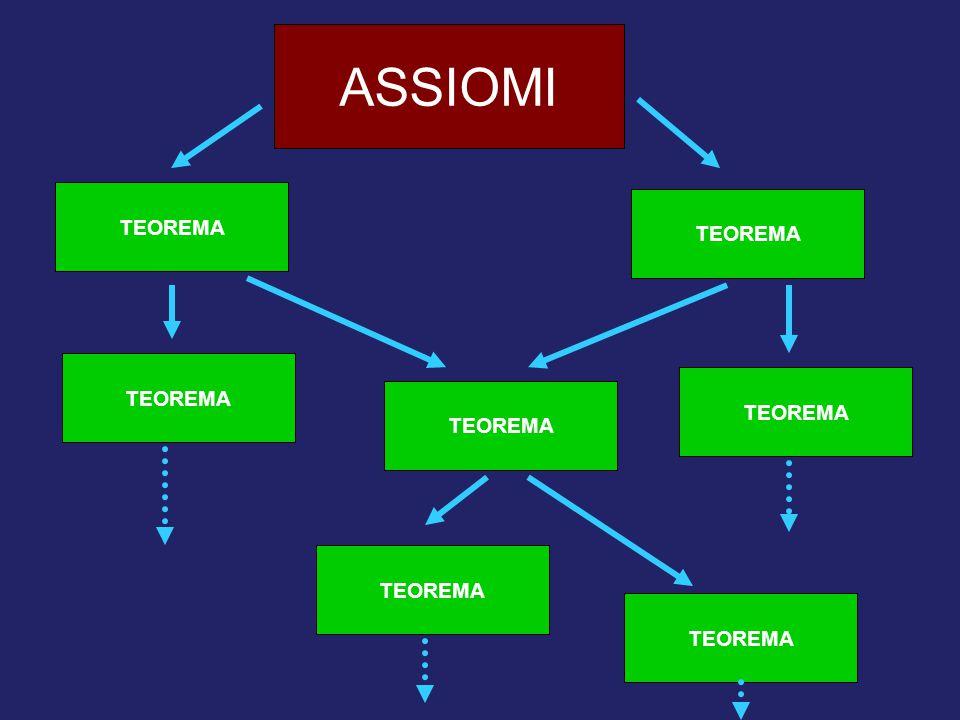 ASSIOMI TEOREMA