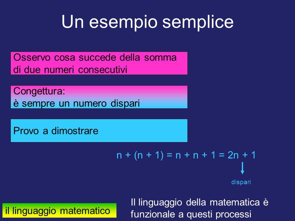 Un esempio semplice Osservo cosa succede della somma di due numeri consecutivi Congettura: è sempre un numero dispari Provo a dimostrare n + (n + 1) =