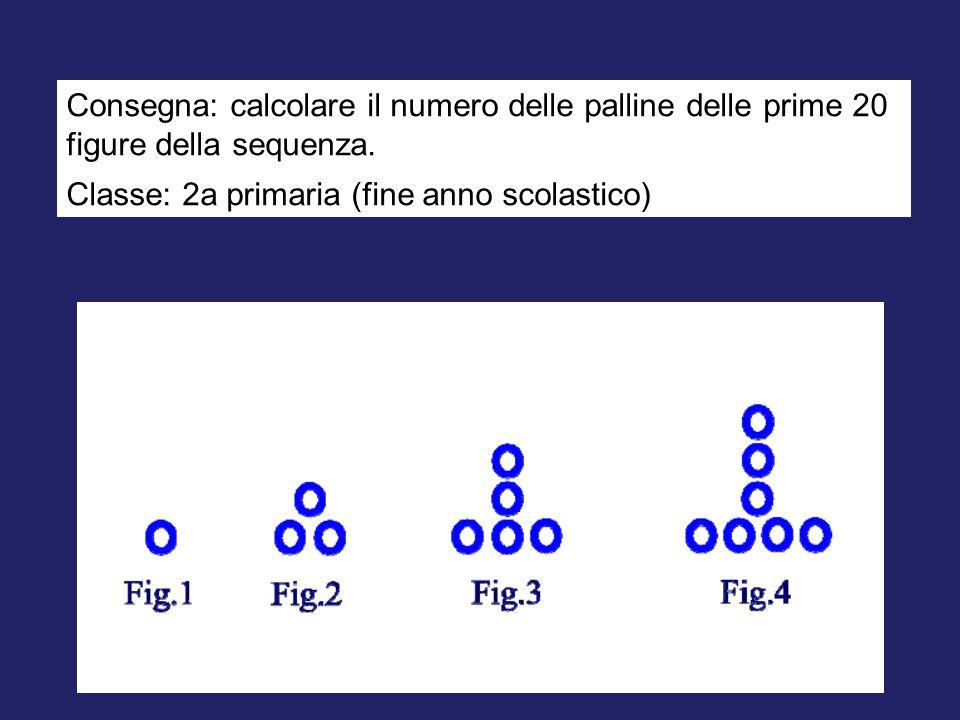Consegna: calcolare il numero delle palline delle prime 20 figure della sequenza. Classe: 2a primaria (fine anno scolastico)