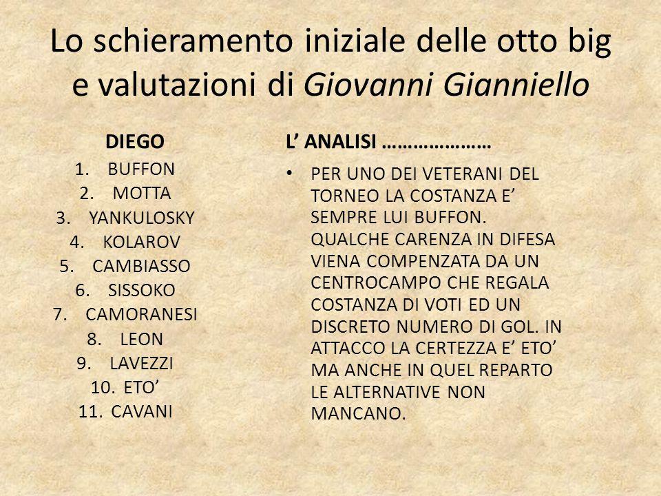 Lo schieramento iniziale delle otto big e valutazioni di Giovanni Gianniello DIEGO 1.BUFFON 2.MOTTA 3.YANKULOSKY 4.KOLAROV 5.CAMBIASSO 6.SISSOKO 7.CAM
