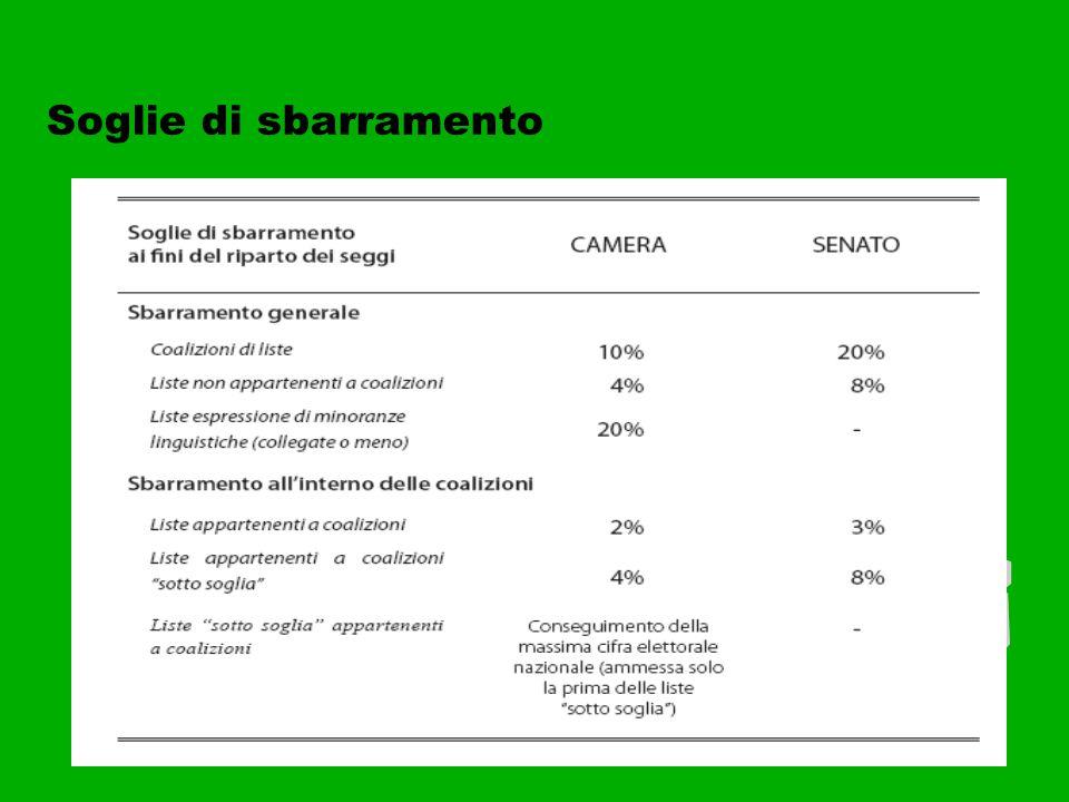 Associazione Irene_2008 Premio di Maggioranza E' previsto un premio di maggioranza pari al 55 per cento dei seggi a favore della coalizione di liste o della singola lista che abbia ottenuto il maggior numero di voti validi espressi.