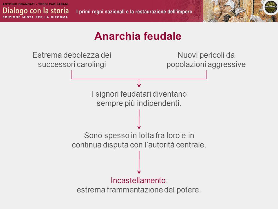 Anarchia feudale Estrema debolezza dei successori carolingi Sono spesso in lotta fra loro e in continua disputa con l'autorità centrale. I signori feu
