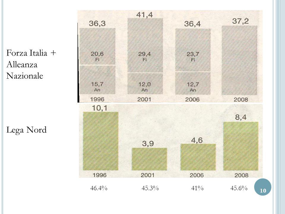 10 Forza Italia + Alleanza Nazionale Lega Nord 46.4% 45.3% 41% 45.6%