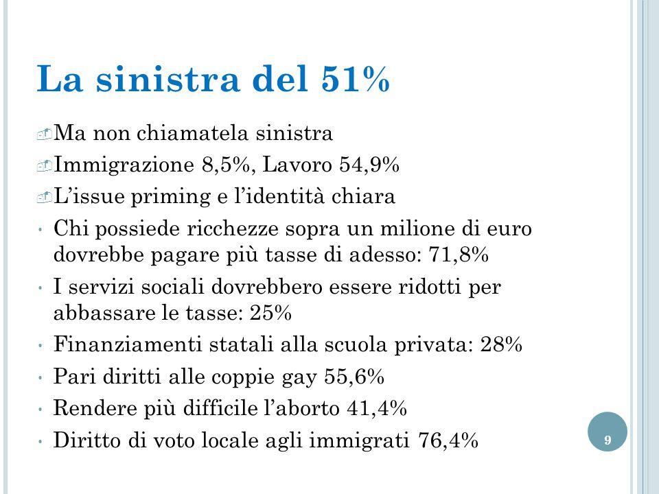 9 La sinistra del 51%  Ma non chiamatela sinistra  Immigrazione 8,5%, Lavoro 54,9%  L'issue priming e l'identità chiara Chi possiede ricchezze sopra un milione di euro dovrebbe pagare più tasse di adesso: 71,8% I servizi sociali dovrebbero essere ridotti per abbassare le tasse: 25% Finanziamenti statali alla scuola privata: 28% Pari diritti alle coppie gay 55,6% Rendere più difficile l'aborto 41,4% Diritto di voto locale agli immigrati 76,4%
