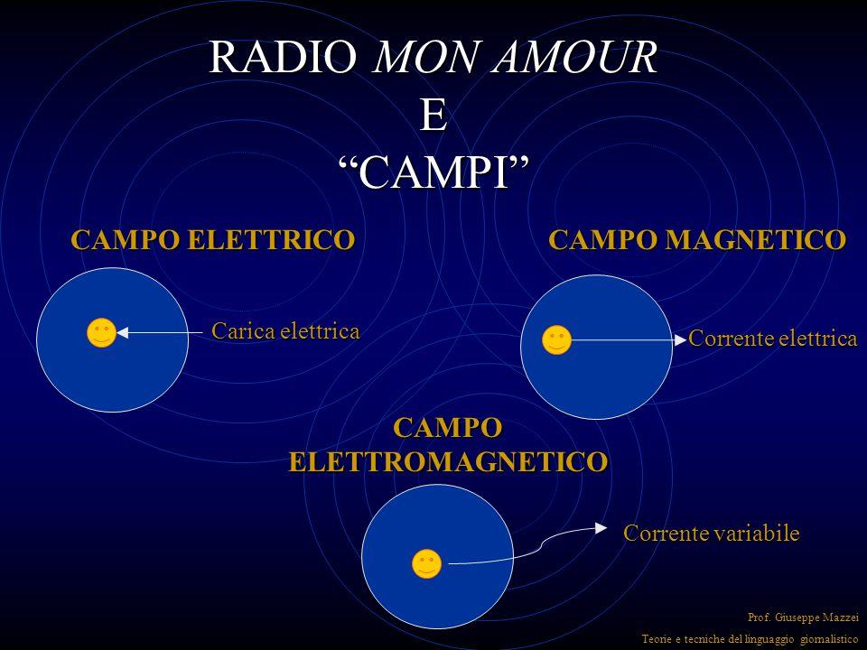 RADIO MON AMOUR E CAMPI CAMPO ELETTRICO Carica elettrica CAMPO MAGNETICO Corrente elettrica CAMPO ELETTROMAGNETICO Corrente variabile Prof.