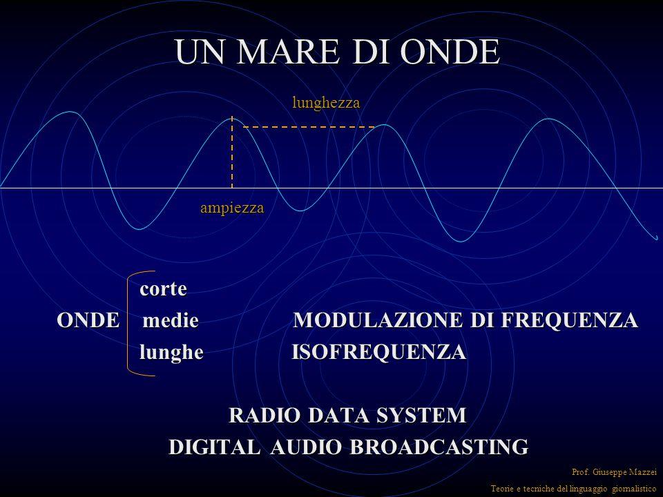 UN MARE DI ONDE corte corte ONDE medie MODULAZIONE DI FREQUENZA lunghe ISOFREQUENZA lunghe ISOFREQUENZA RADIO DATA SYSTEM DIGITAL AUDIO BROADCASTING lunghezza ampiezza Prof.