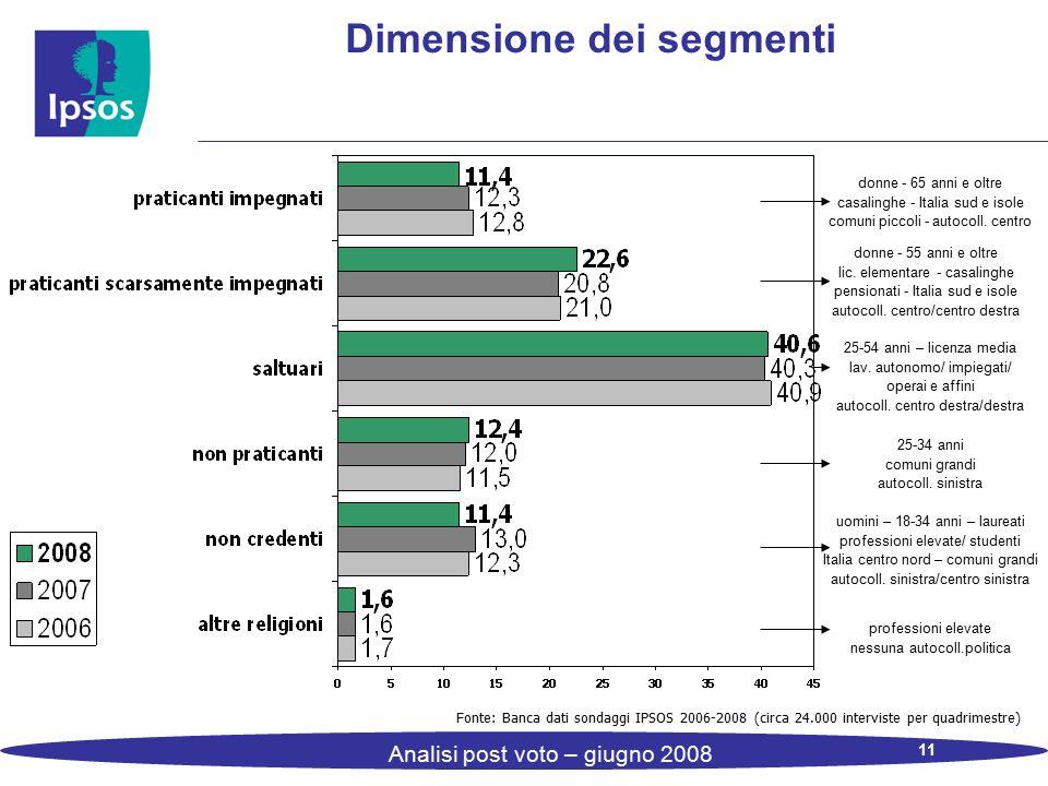 11 Analisi post voto – giugno 2008 Dimensione dei segmenti Fonte: Banca dati sondaggi IPSOS 2006-2008 (circa 24.000 interviste per quadrimestre) donne - 65 anni e oltre casalinghe - Italia sud e isole comuni piccoli - autocoll.