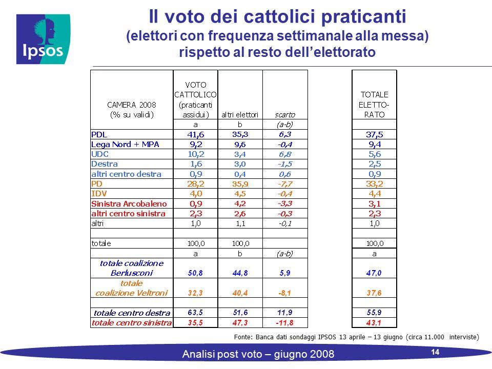 14 Analisi post voto – giugno 2008 Il voto dei cattolici praticanti (elettori con frequenza settimanale alla messa) rispetto al resto dell'elettorato Fonte: Banca dati sondaggi IPSOS 13 aprile – 13 giugno (circa 11.000 interviste)