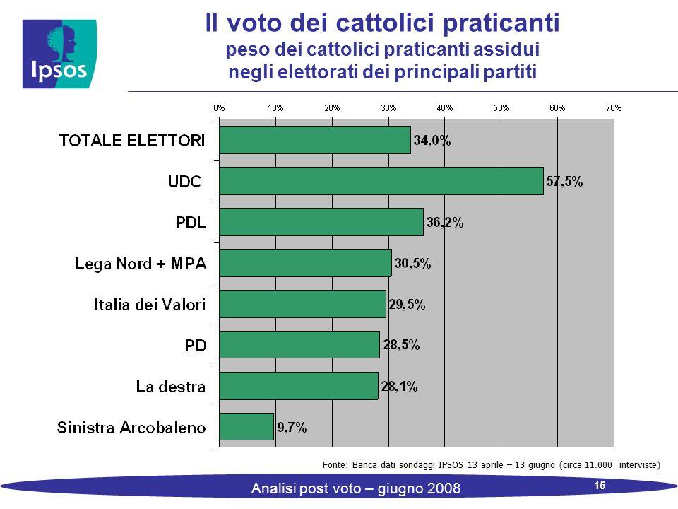 15 Analisi post voto – giugno 2008 Il voto dei cattolici praticanti peso dei cattolici praticanti assidui negli elettorati dei principali partiti Font