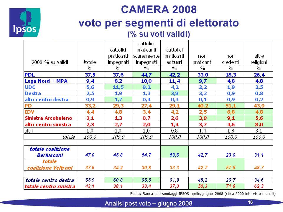 16 Analisi post voto – giugno 2008 CAMERA 2008 voto per segmenti di elettorato (% su voti validi) Fonte: Banca dati sondaggi IPSOS aprile/giugno 2008