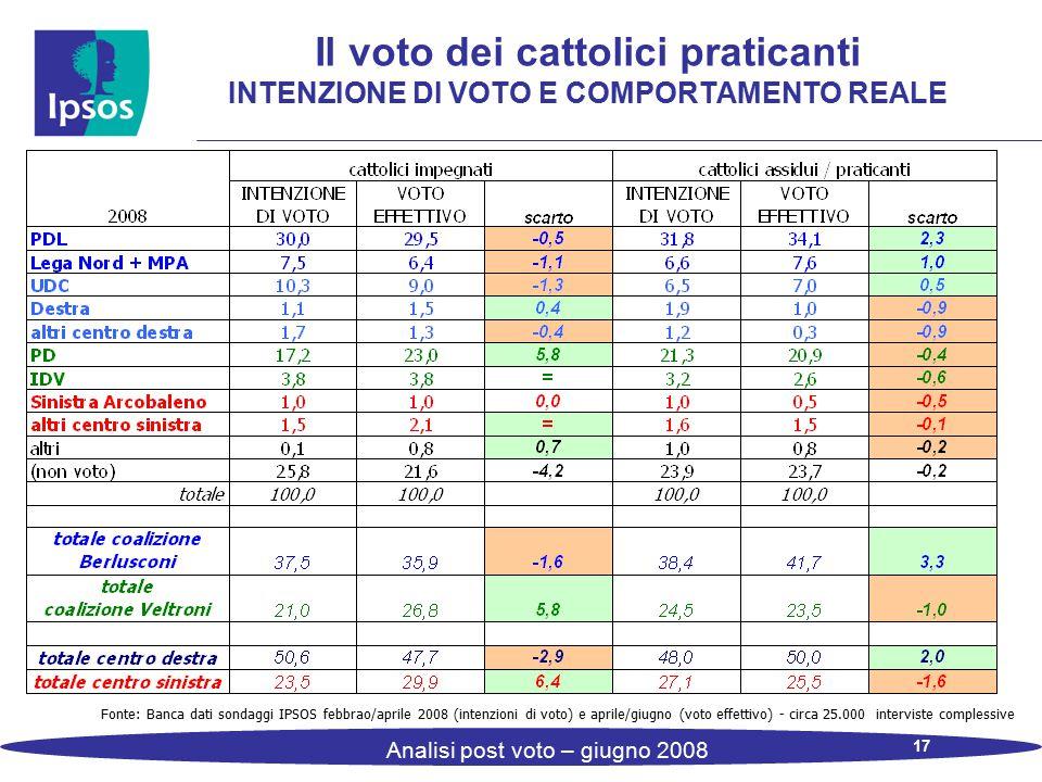 17 Analisi post voto – giugno 2008 Il voto dei cattolici praticanti INTENZIONE DI VOTO E COMPORTAMENTO REALE Fonte: Banca dati sondaggi IPSOS febbrao/aprile 2008 (intenzioni di voto) e aprile/giugno (voto effettivo) - circa 25.000 interviste complessive
