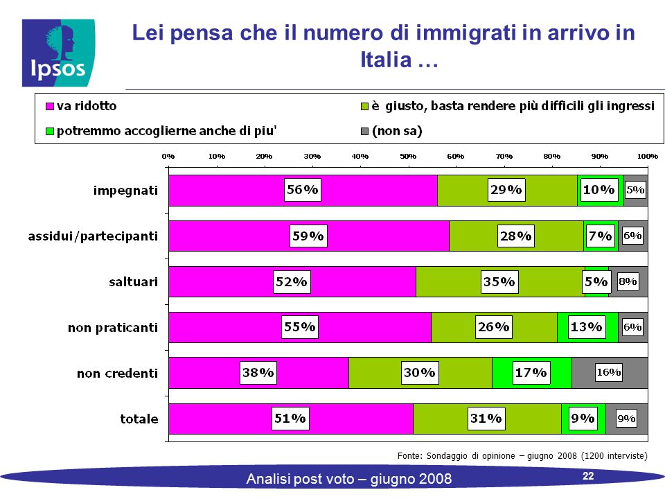 22 Analisi post voto – giugno 2008 Lei pensa che il numero di immigrati in arrivo in Italia … Fonte: Sondaggio di opinione – giugno 2008 (1200 interviste)