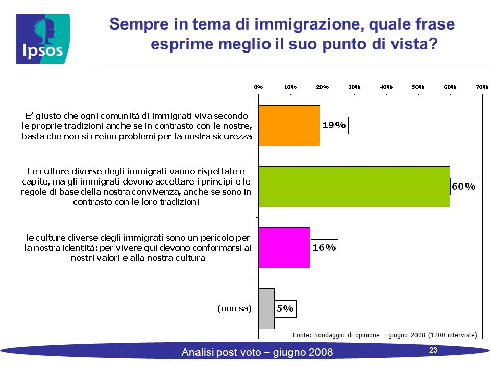 23 Analisi post voto – giugno 2008 Sempre in tema di immigrazione, quale frase esprime meglio il suo punto di vista? Fonte: Sondaggio di opinione – gi
