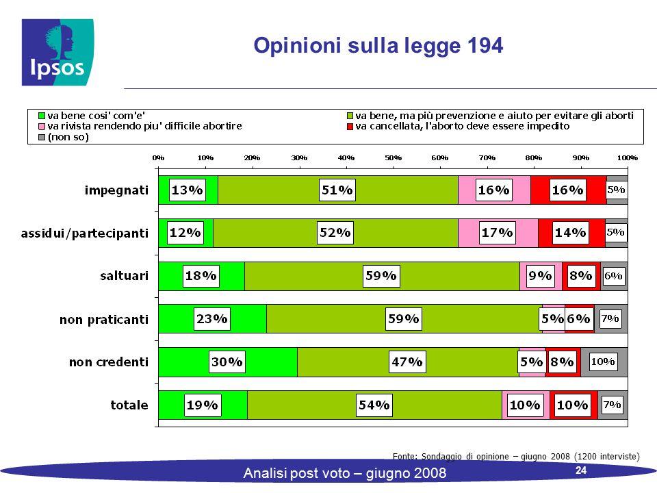 24 Analisi post voto – giugno 2008 Opinioni sulla legge 194 Fonte: Sondaggio di opinione – giugno 2008 (1200 interviste)