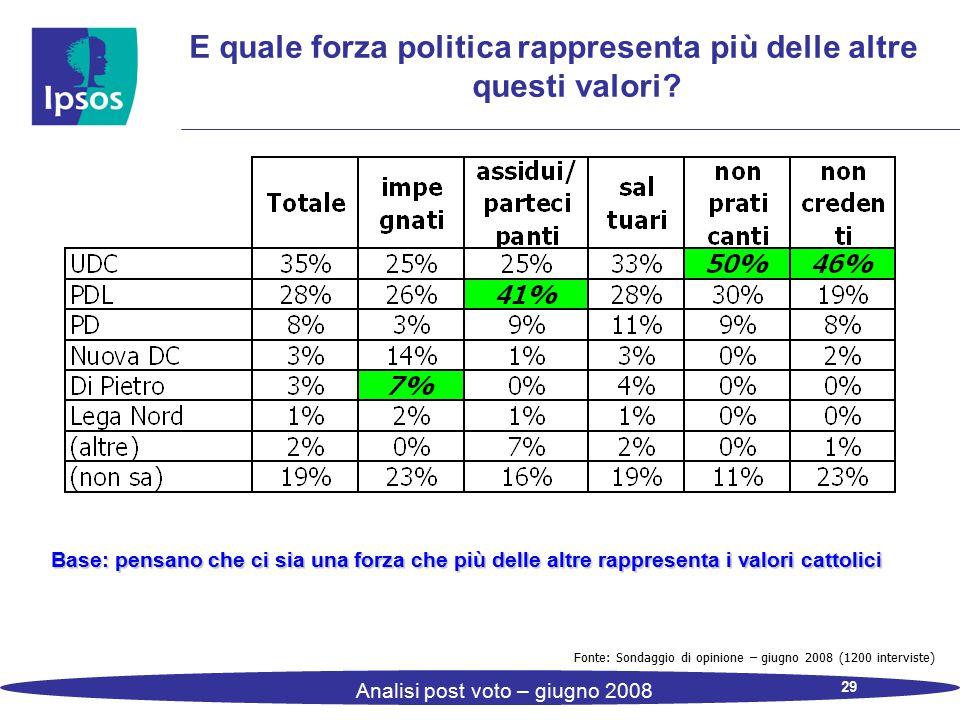 29 Analisi post voto – giugno 2008 E quale forza politica rappresenta più delle altre questi valori? Base: pensano che ci sia una forza che più delle