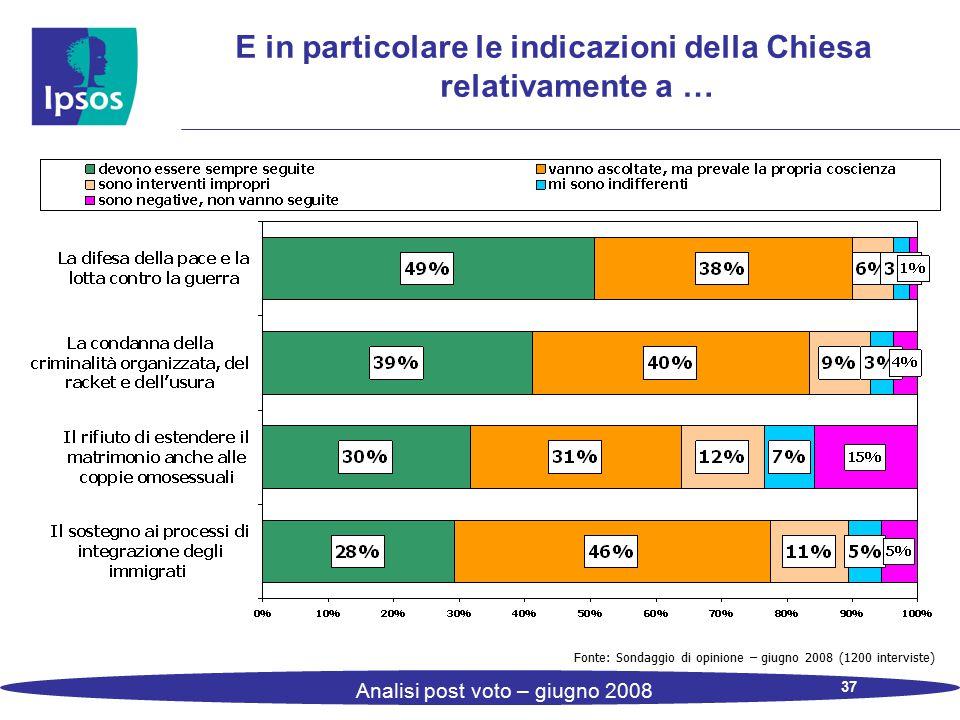 37 Analisi post voto – giugno 2008 E in particolare le indicazioni della Chiesa relativamente a … Fonte: Sondaggio di opinione – giugno 2008 (1200 int