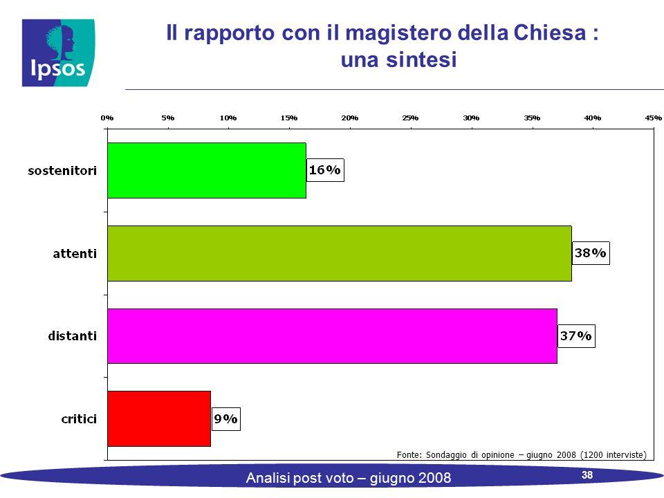 38 Analisi post voto – giugno 2008 Il rapporto con il magistero della Chiesa : una sintesi Fonte: Sondaggio di opinione – giugno 2008 (1200 interviste
