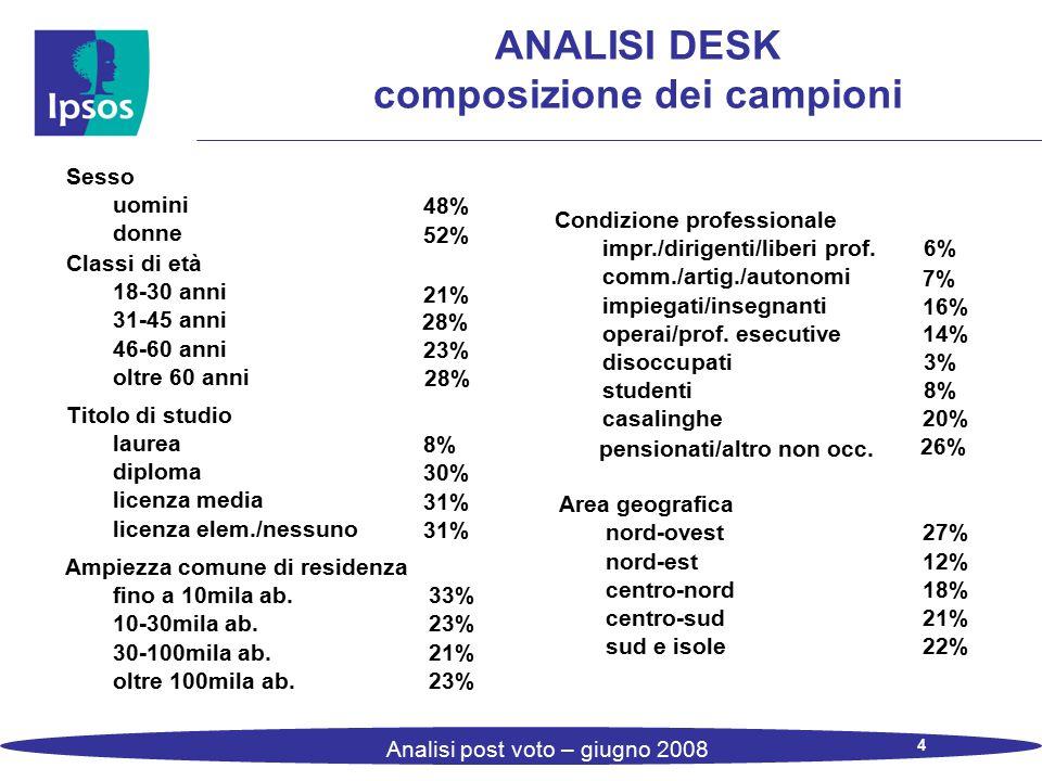 4 Analisi post voto – giugno 2008 ANALISI DESK composizione dei campioni Sesso Condizione professionale uomini 48% impr./dirigenti/liberi prof.