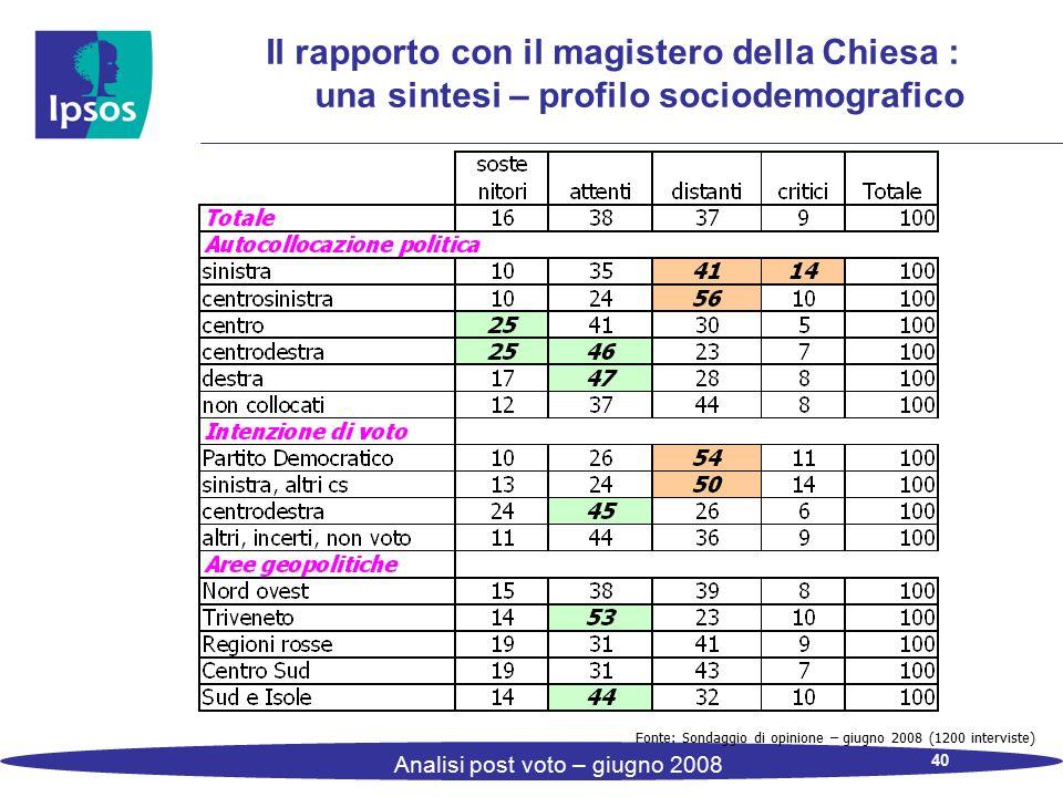 40 Analisi post voto – giugno 2008 Il rapporto con il magistero della Chiesa : una sintesi – profilo sociodemografico Fonte: Sondaggio di opinione – giugno 2008 (1200 interviste)