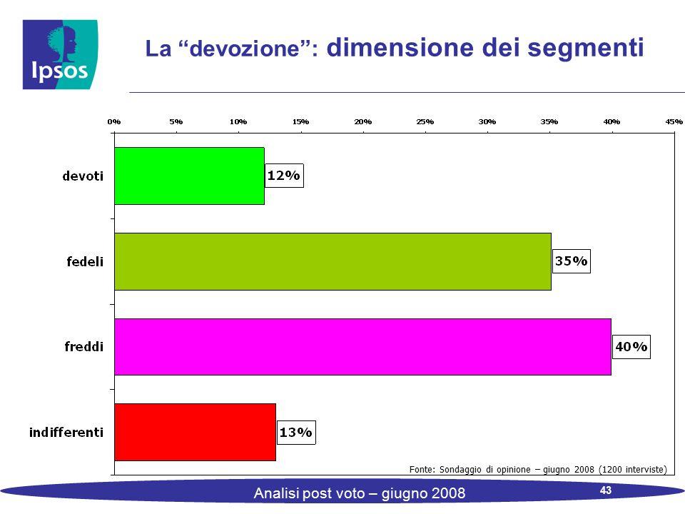 """43 Analisi post voto – giugno 2008 La """"devozione"""": dimensione dei segmenti Fonte: Sondaggio di opinione – giugno 2008 (1200 interviste)"""