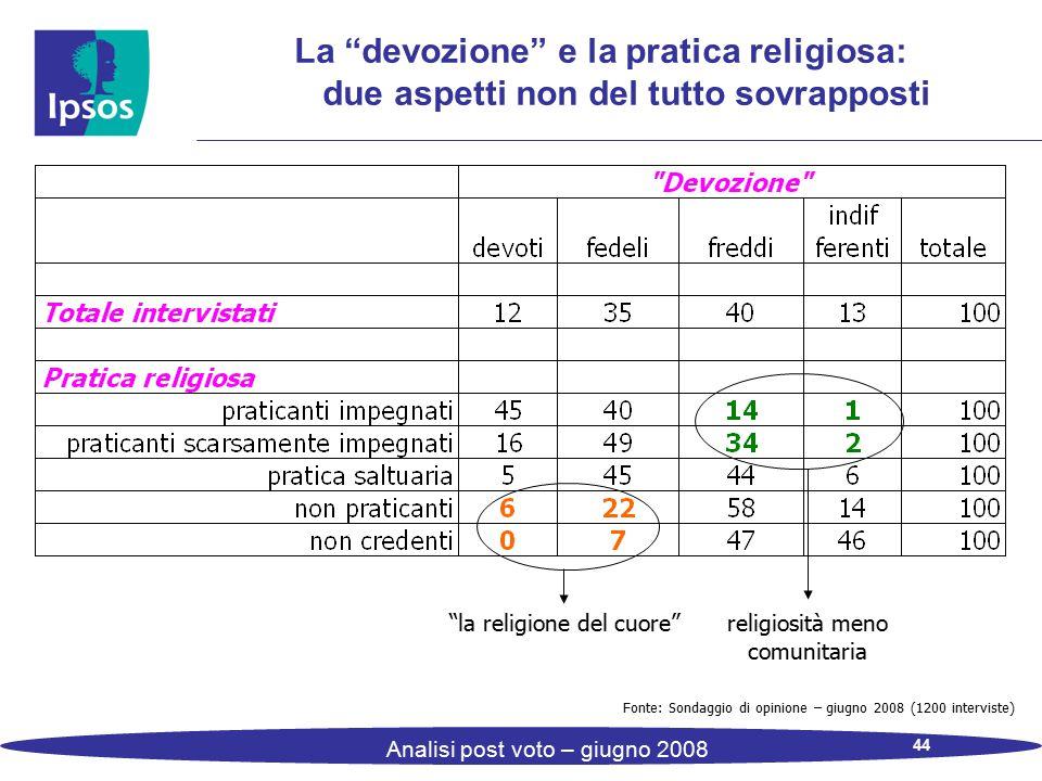 """44 Analisi post voto – giugno 2008 La """"devozione"""" e la pratica religiosa: due aspetti non del tutto sovrapposti Fonte: Sondaggio di opinione – giugno"""
