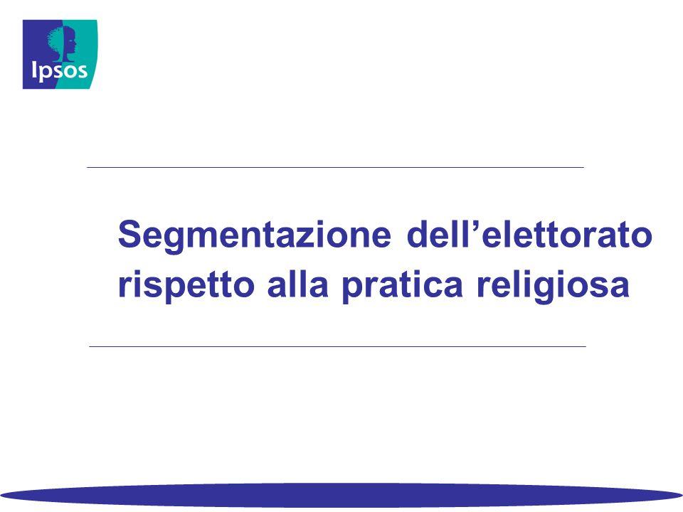 Segmentazione dell'elettorato rispetto alla pratica religiosa