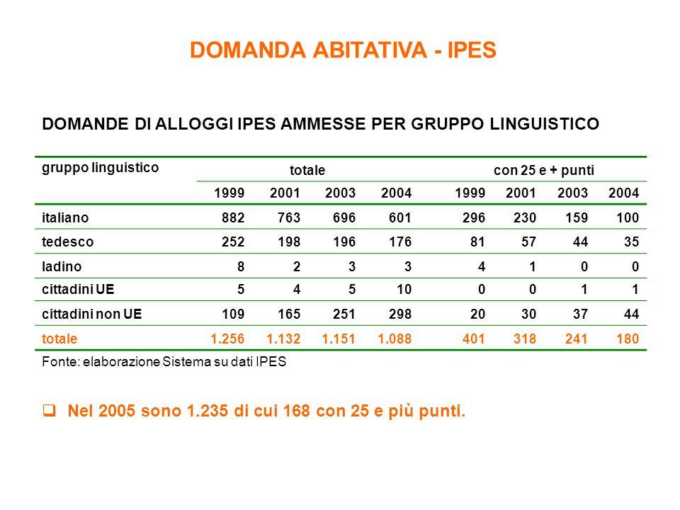 DOMANDA ABITATIVA - IPES DOMANDE DI ALLOGGI IPES AMMESSE PER GRUPPO LINGUISTICO gruppo linguistico totale con 25 e + punti 199920012003200419992001200
