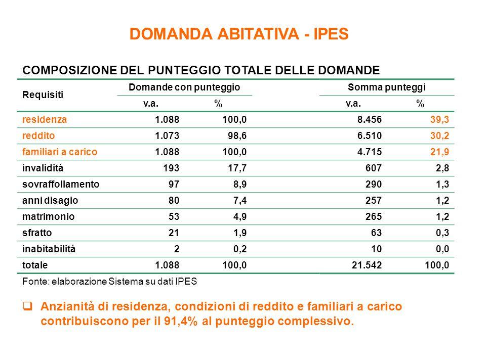DOMANDA ABITATIVA - IPES COMPOSIZIONE DEL PUNTEGGIO TOTALE DELLE DOMANDE Requisiti Domande con punteggio Somma punteggi v.a.% % residenza1.088100,0 8.