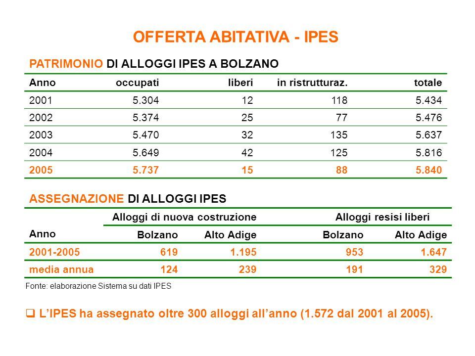 OFFERTA ABITATIVA - IPES PATRIMONIO DI ALLOGGI IPES A BOLZANO Annooccupatiliberiin ristrutturaz.totale 20015.304121185.434 20025.37425775.476 20035.47