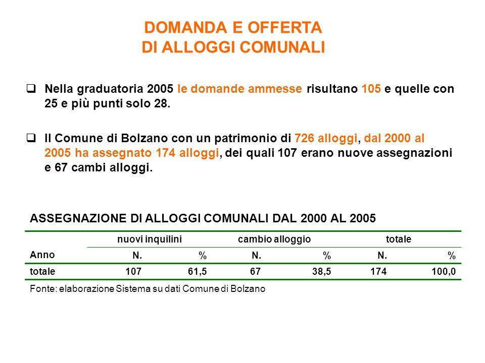 DOMANDA E OFFERTA DI ALLOGGI COMUNALI Fonte: elaborazione Sistema su dati Comune di Bolzano Anno nuovi inquilinicambio alloggiototale N.% % % totale10