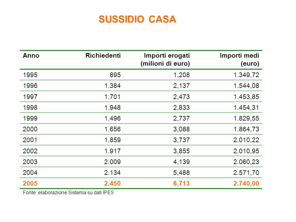 SUSSIDIO CASA Fonte: elaborazione Sistema su dati IPES AnnoRichiedentiImporti erogati (milioni di euro) Importi medi (euro) 19958951,2081.349,72 19961