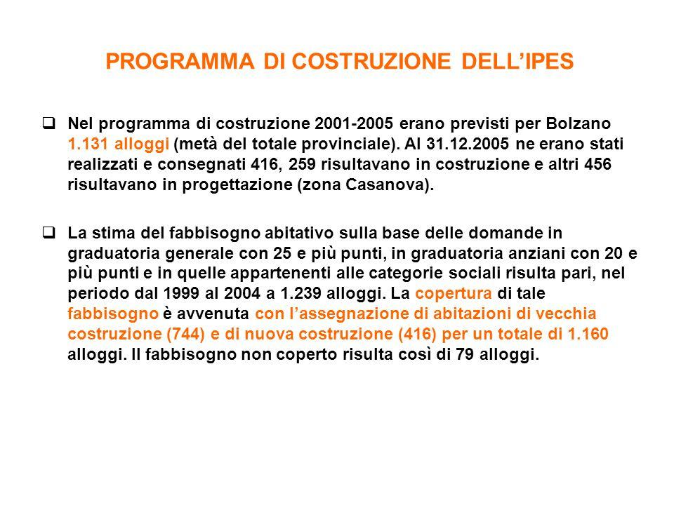  Nel programma di costruzione 2001-2005 erano previsti per Bolzano 1.131 alloggi (metà del totale provinciale). Al 31.12.2005 ne erano stati realizza