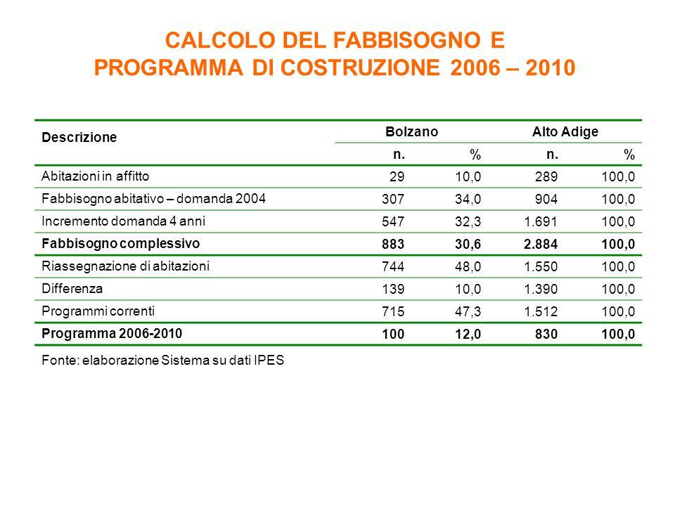 CALCOLO DEL FABBISOGNO E PROGRAMMA DI COSTRUZIONE 2006 – 2010 Fonte: elaborazione Sistema su dati IPES Descrizione BolzanoAlto Adige n.% % Abitazioni