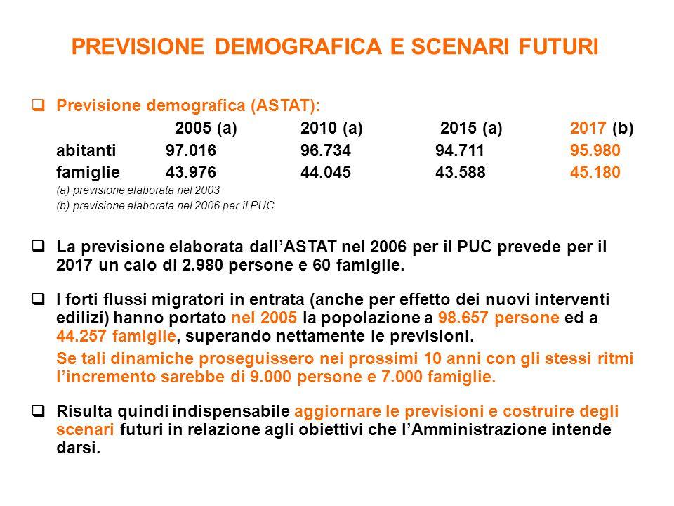  Previsione demografica (ASTAT): 2005 (a) 2010 (a) 2015 (a)2017 (b) abitanti 97.016 96.73494.71195.980 famiglie43.97644.04543.58845.180 (a) prevision