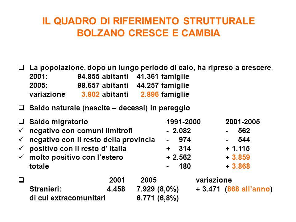 IL QUADRO DI RIFERIMENTO STRUTTURALE BOLZANO CRESCE E CAMBIA  La popolazione, dopo un lungo periodo di calo, ha ripreso a crescere. 2001: 94.855 abit