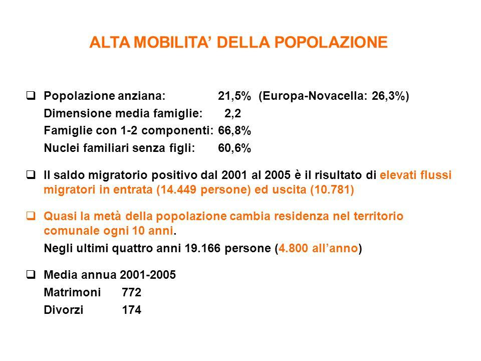  Popolazione anziana: 21,5% (Europa-Novacella: 26,3%) Dimensione media famiglie: 2,2 Famiglie con 1-2 componenti:66,8% Nuclei familiari senza figli:6