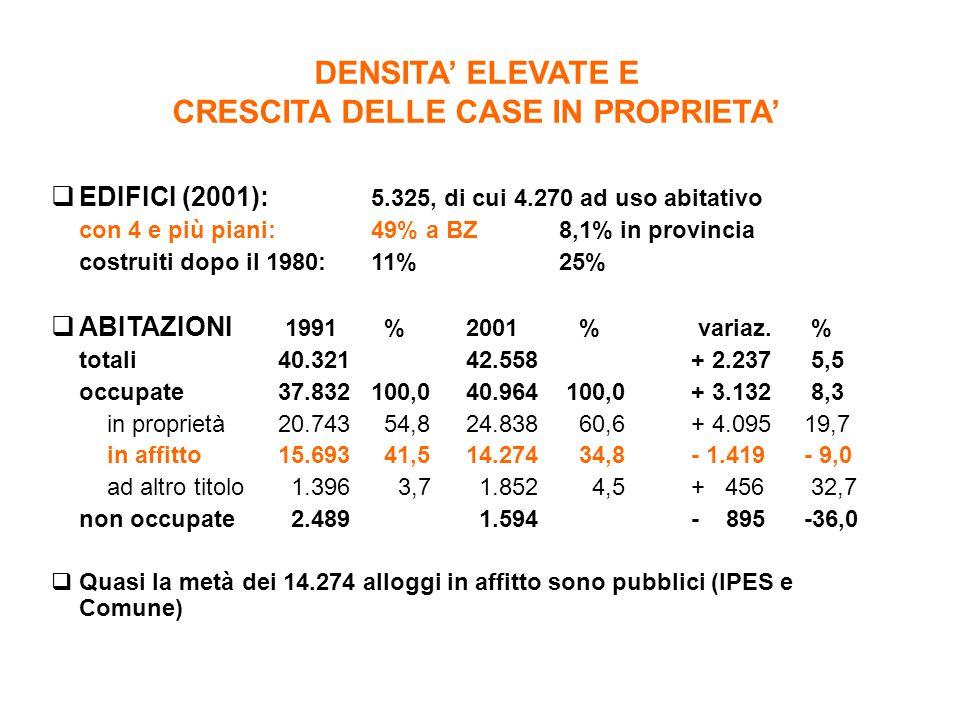  EDIFICI (2001): 5.325, di cui 4.270 ad uso abitativo con 4 e più piani: 49% a BZ 8,1% in provincia costruiti dopo il 1980:11%25%  ABITAZIONI 1991 %
