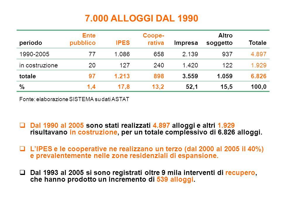 7.000 ALLOGGI DAL 1990 periodo Ente pubblicoIPES Coope- rativaImpresa Altro soggettoTotale 1990-2005771.0866582.1399374.897 in costruzione201272401.42