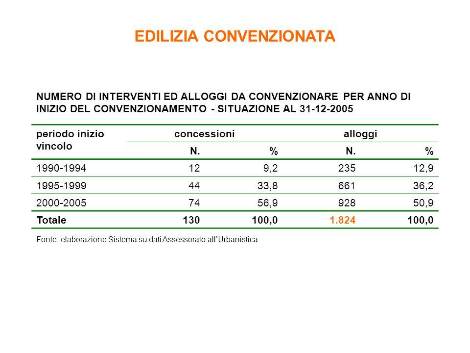 NUMERO DI INTERVENTI ED ALLOGGI DA CONVENZIONARE PER ANNO DI INIZIO DEL CONVENZIONAMENTO - SITUAZIONE AL 31-12-2005 periodo inizio vincolo concessioni